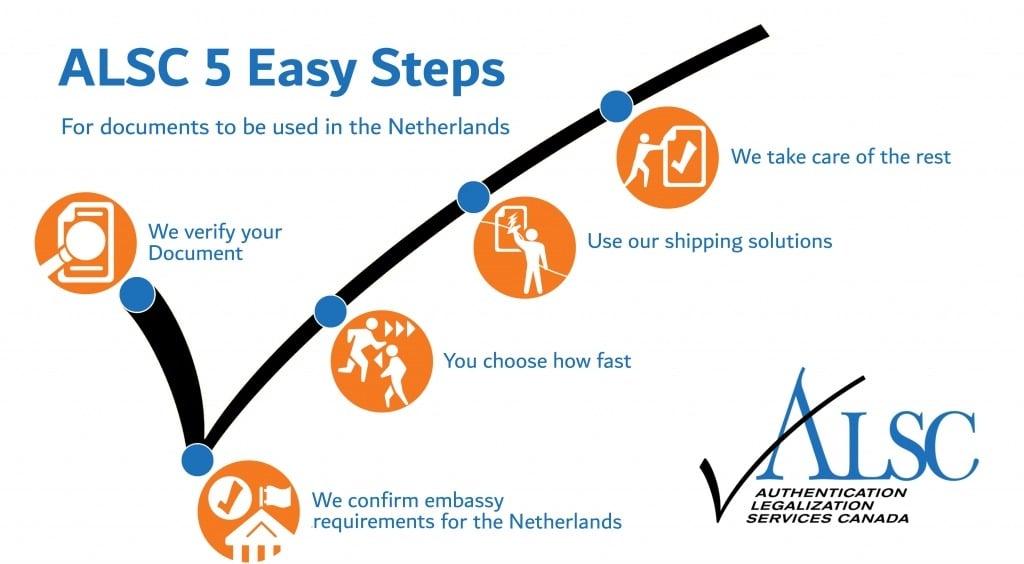 5 steps apostille legalization Netherlands Canada documents