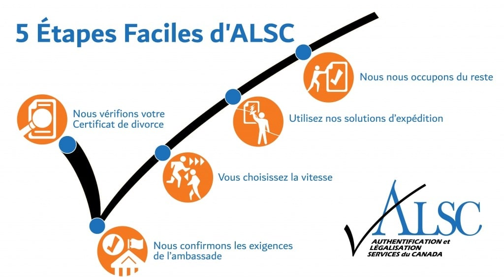 Certificat de divorce Apostille Authentification Légalisation