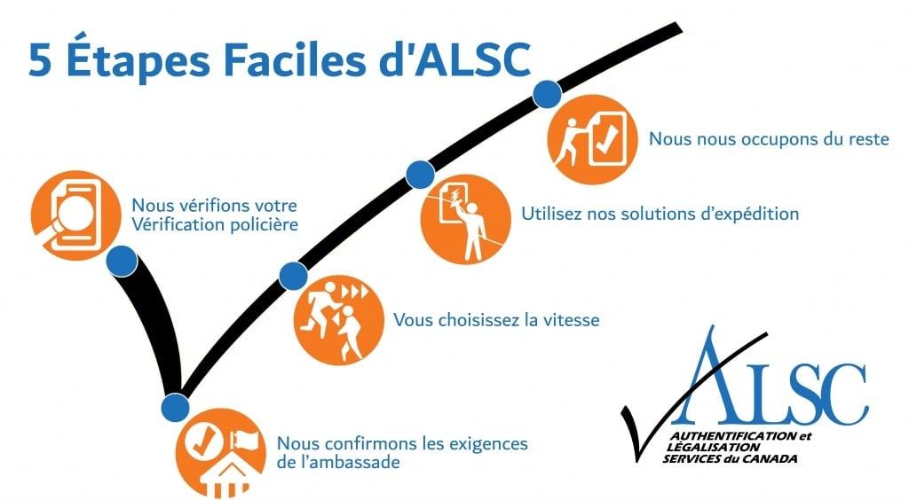 Vérification Policière Apostille Authentification Légalisation