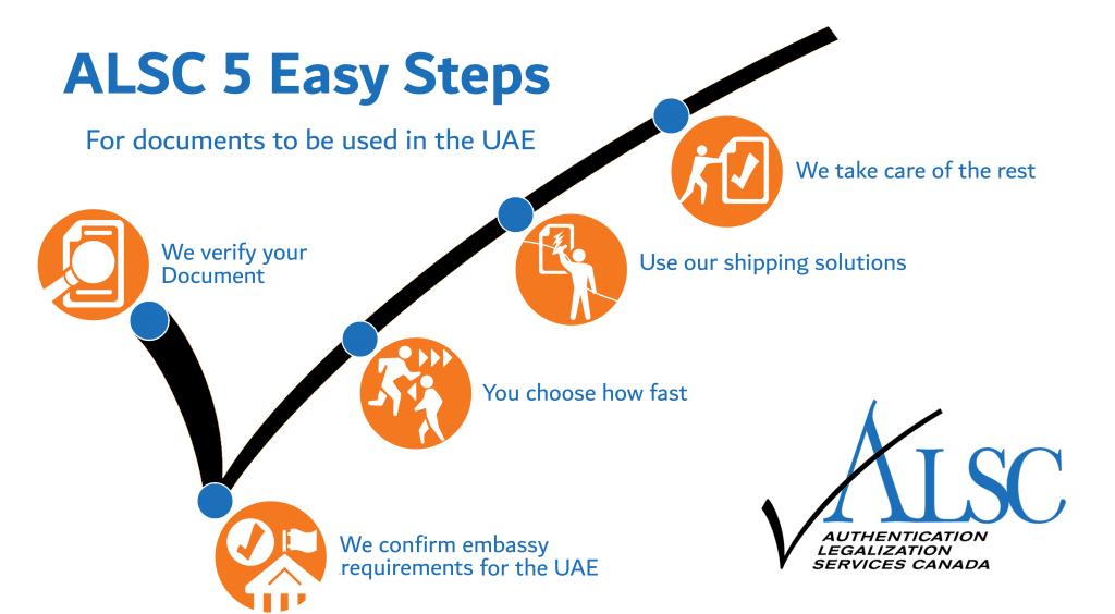 5 Easy steps inforgraphic UAE