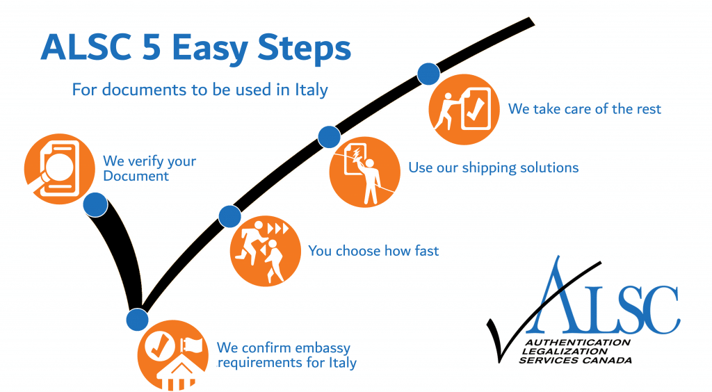Italy Apostille Canada Authentication Legalization Steps