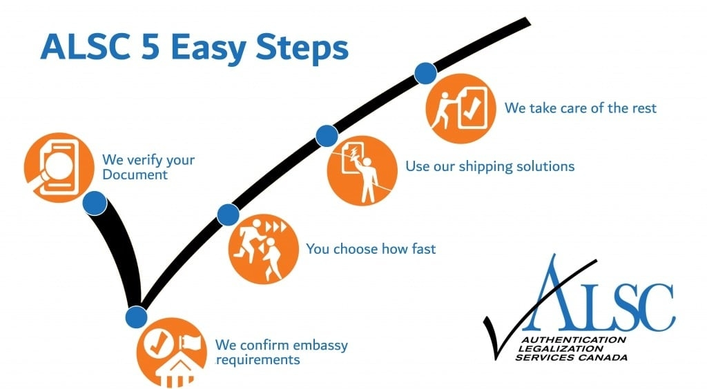 5-Easy-steps-inforgraphic-Document1-1024x564
